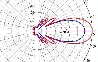YU1QT – 16el. OBLONG (ser. III) za 144.200MHz – 10. dio