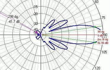 YU1QT – 10el. OBLONG (ser. III) za 144.200MHz – 9. dio